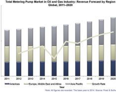 The Uncertain Oil & Gas Market Could Impact Demand for Metering Pumps