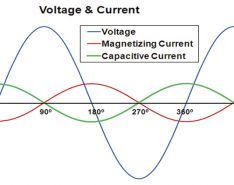 A Different Approach to Understanding Power Factor (Second of Three Parts)