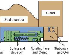Balance in Mechanical Seals & Choosing Pumps for Condition Monitoring
