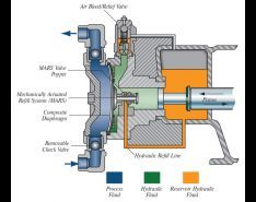 Hydraulically Actuated Metering Pumps Perform Under Pressure