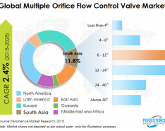Wastewater Investments Create Opportunities for Valve Market Growth