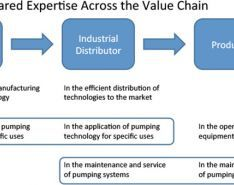 Building Applications Knowledge Can Unlock Value in Pump Selection, Part 2