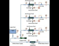 Designing & Operating a Smart Pumping System