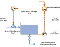 Piping System Controls