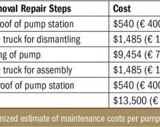 Save Money with Thermoplastic Composite Bearings in Vertical Water Pumps