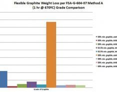 Why Flexible Graphite's Consistent Quality Is Ideal for Seals, Packings & Gaskets