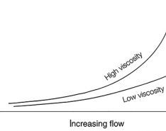 Viscosity's Effects, Reducing Extraneous Noise & Monitoring Consumed Power