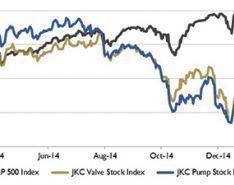 Wall Street Pump & Valve Industry Watch: March 2015