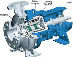 Sectional drawing of a mag drive pump.
