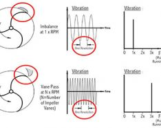 Limiting Vibration When Using Variable Speed Pumping in HVAC Systems