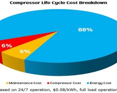 Compressor life cycle cost breakdown