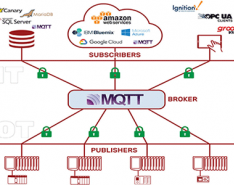 MQTT broker serves as the communication hub