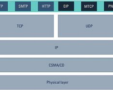 industrial protocols build on top of Ethernet stack