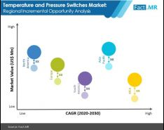 market value worldwide of temperature and pressure switches