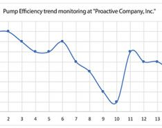 An example of pumping unit efficiency trend monitoring.