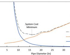 Software for System Design & Applications Within Pipe Sizing, Part 2
