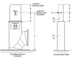 Top-of-Motor Vibration