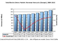 Electric Drives in the European Oil and Gas Industries