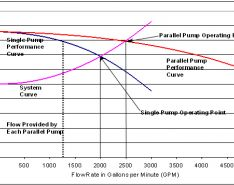 Pump System Efficiency