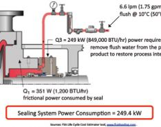 What is the Sealing System Energy Footprint for Removing Diluents from the Process Stream?