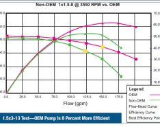 Not All ANSI Pumps Are Created Equal