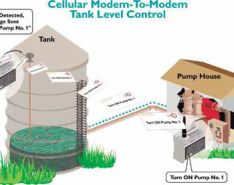 Cellular Communications for SCADA Applications