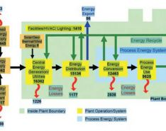 What is the Energy Footprint of Sealing Systems?