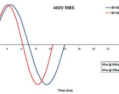 AC Power Part Two: Voltage Versus Frequency and the Three Phase Curve
