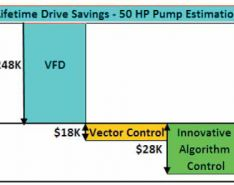 New Advances in Variable Frequency Drives