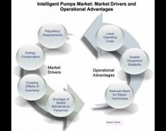 Intelligent Pumping Market