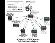 Improving SCADA Operations Using Wireless Pumps