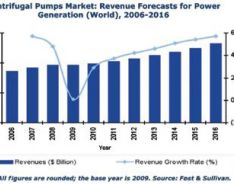 Pumps in the Global Power Generation Industry