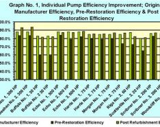 The Benefits of Pump Restoration and Coating
