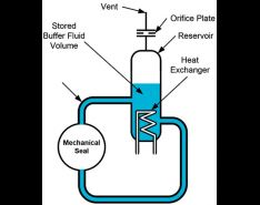 Buffer & Barrier Fluids