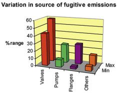 Fugitive Emission Compliance  Requirements for Valves