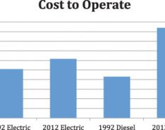 Powering the Pump: Diesel Versus Electric Motors