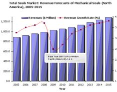 Sealing Solutions: The Future of the Mechanical Seals Market