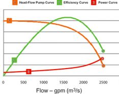 Solutions to Common Centrifugal 