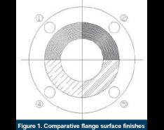 What is the Impact of Flange Finish on Gasket Performance?