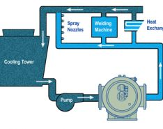 Full Stream Filtration in Cooling Tower Water Systems