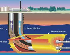 High Temperature Electric Submersible Pumps Effective in Oil Sands Production