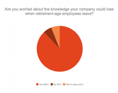 Poll Results: Knowledge Retention Is a Concern