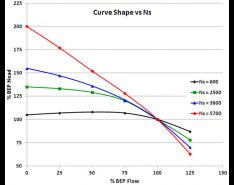 Centrifugal Pump Efficiency — Curve Shape & Breadth of Efficiency