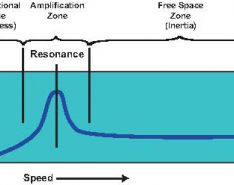 Resonance and Its Effects on Mechanical Structures