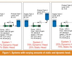 Variable Speed Pump Operation Cuts Energy Costs; System Static Head Reduces Savings
