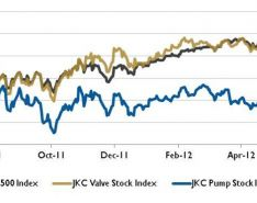 Wall Street Pump and Valve Industry Watch
