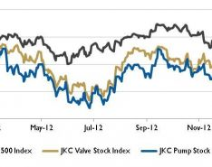 Wall Street Pump & Valve Industry Watch February 2013