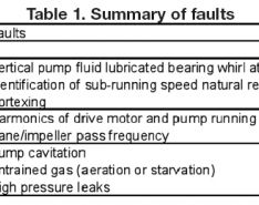 Pump Vibration Monitoring Basics