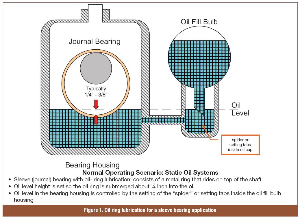 Turbine Bearing Failure