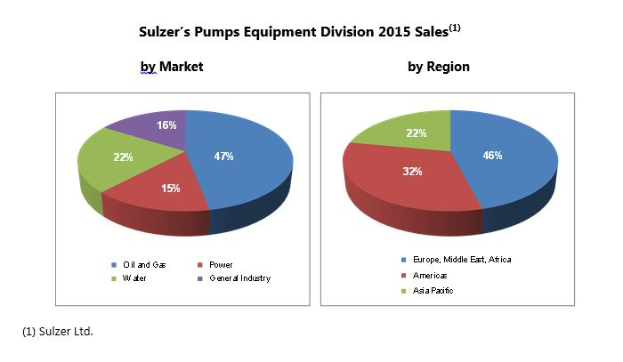 Sulzer Pumps Equipment Division 2015 Sales